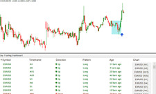 Forex Day Trading Dashboard Indicator for just $19.99 instead $49.99 monthly