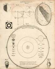 1802  Astronomy Proportional Magnitudes Of Planetary Orbits Copperplate