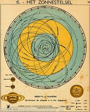 Old map :solar system / sun 1939 / kaart Het Zonnestelsel zon antique