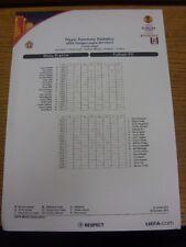 20/10/2011 Wisla Krakow v Fulham [Europa League] - Player Summary Statistics (si