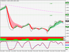 Forex Clouds Reverse Trading System - Forex Trading System for MT4