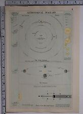 1891 Antiguo impresión ~ astronómico diagramas planetas temporadas Luna eclipsa a