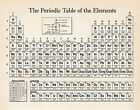 Real Periodic Table Display of Elements Print Poster Chemistry School Teacher
