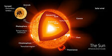 Poster - Cross Section View of our Sun (Picture Universe Galaxy Solar System)