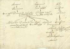 Monastero delle Contesse - Albero Genealogico Seicentesco Sorelle Badii 1656