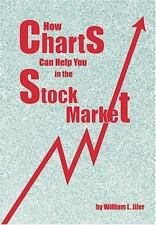 How Charts Can Help You in the Stock Market Fraser Contrary Opinion Library Boo