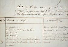 Plus de 1900 armes à réparer au dépôt de Saint-Etienne, en 1793.