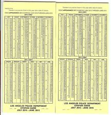 LAPD Citation guide police issued, California Vehicle Code, H&S, Muni Codes 2016