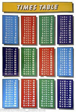 (LAMINATED) TIMES TABLES CHILDRENS POSTER (59x86cm) MULTIPLICATION CHART PICTURE