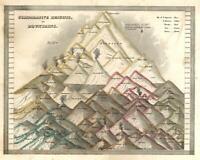 Mountains of World Comparative Chart Guy Lussac 1835 Bradford early U.S. chart