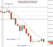FOREX: Amazing High/Low Forex Strategy. 92-100% Success. $13k in 1 day. PROOF!