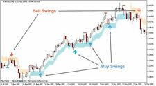 Forex Indicator SWING TRADING System