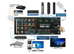 All-In-1 Analog Video To HDMI Scaler Switcher with Remote