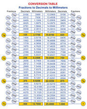 Fractions Decimals Millimeters MAGNETIC Conversion Chart for CNC Shop Toolbox