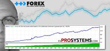 Forex Real Profit EA