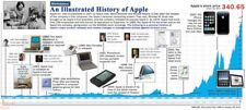 APPLE COMPUTERS TIMELINE Wall Poster (17 inch x 36 inch) Silicon Valley 1