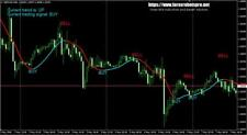 Trading Strategy | Trading Systems | Forex Indicators - Super Trend Profit