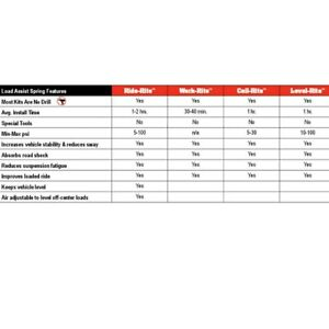 For Ford F-250 Super Duty 11-16 Firestone Ride-Rite Rear Wireless All-In-One Kit