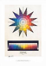 Plakat: Johannes Itten - Farbenkugel in sieben Lichtstufen und zwölf Tönen