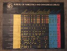 "Vintage 1971 Department of Justice drug abuse poster narcotics 30x40"""