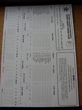 12/09/1990 Cricket Scorecard: Surrey v Middlesex  -  4 Days