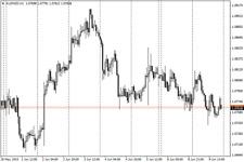 Price Alert Indicator - Forex Indicator for MT4