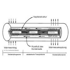 Heatpipe x l 6 mm 300 quickcool qg-mhp-m6-300sn