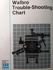 Walbro Small Engine Trimmer Chainsaw Carburetor Troubleshooting Chart Manual
