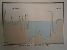 gravure carte Coupe verticale du bassin de l'Atlantique
