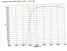 Optical Filter 850 Long Pass Filter 25.4mm dia Pass NIR  Blk UV to 840 95% w/AR