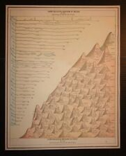 Antique 1893 Map of the World's River Lengths & Mountain Heights