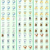 [Pokemon Go Trade] All Legendary Pokemon (plz read item description b4 payment)