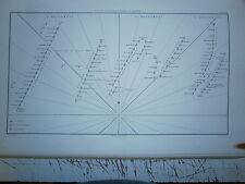 Carte 19° année 1864 plan de la bataille navale du Ferrol