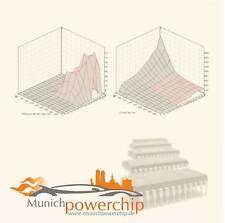 Echtes Chiptuning für viele BMW F Modelle 1.4, 1.6, 2.0, 3.0 Diesel