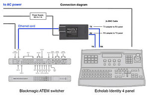 Echolab Identity 4 to Blackmagic Atem Switcher Controller (Interface Adapter)