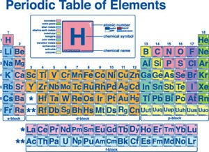 Periodic table ducational Science wall art Beautiful poster Choose Size