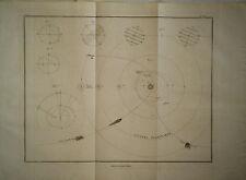 1829 Genuine Antique chart Orbits Planets & Comets. Sistema Planetario. Rossi