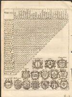 1800 Ca  ANTIQUE MAP-TRIANGULAR DISTANCE CHART-WILTSHIRE
