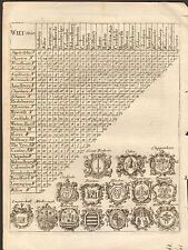 1800 CA Mapa Antiguo-Tabla de distancia triangular-Wiltshire