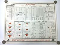 Rare Suffolk Iron Foundry SIFBRONZE Conversion Factors & Welding Data Wall Chart