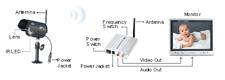 Surveillance > Wireless Camera > Digital Receiver