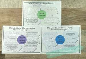 2021 Characteristics of Effective Learning (COEL) wall display EYFS posters.