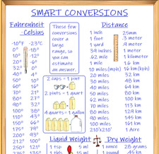 KITCHEN SMART CONVERSIONS WHITEBOARD REFRIGERATOR MAGNET