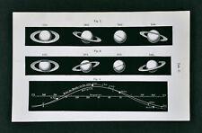 1872 Muller Planet Orbit Tilt of Saturn Rings & Ecliptic Path of Moon Astronomy