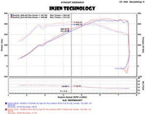 Injen 2015 M3/M4 3.0L Twin Turbo Polished Short for Ram 2pc. Intake System w/ MR