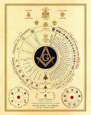 Masonic Degrees and Emblems of Freemasonry York Scotish Rite Art Freemasons Ring