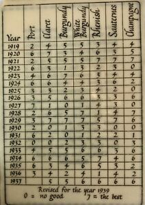 Vintage, Wine & Food Society - London, Vintage Wine Rating Guide Card, 1919-1937