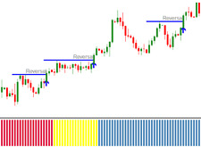 Forex Swing Trading Dashboard Indicator System mt4 profitable NO Repaint Signal