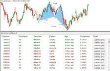 Harmonic Dashboard with BONUS Forex system