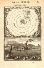 CARTESIAN SOLAR SYSTEM. Planetary movement as per Descartes. MALLET 1683 map